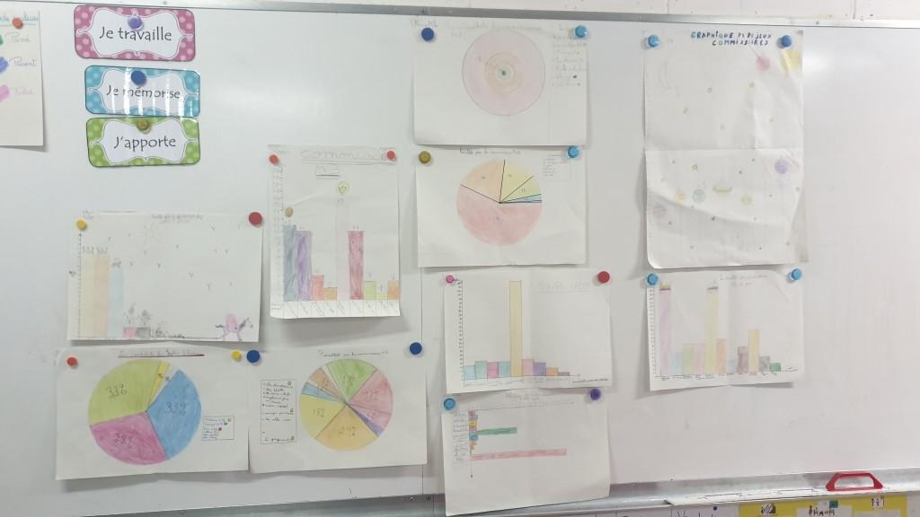 les graphiques de la classe